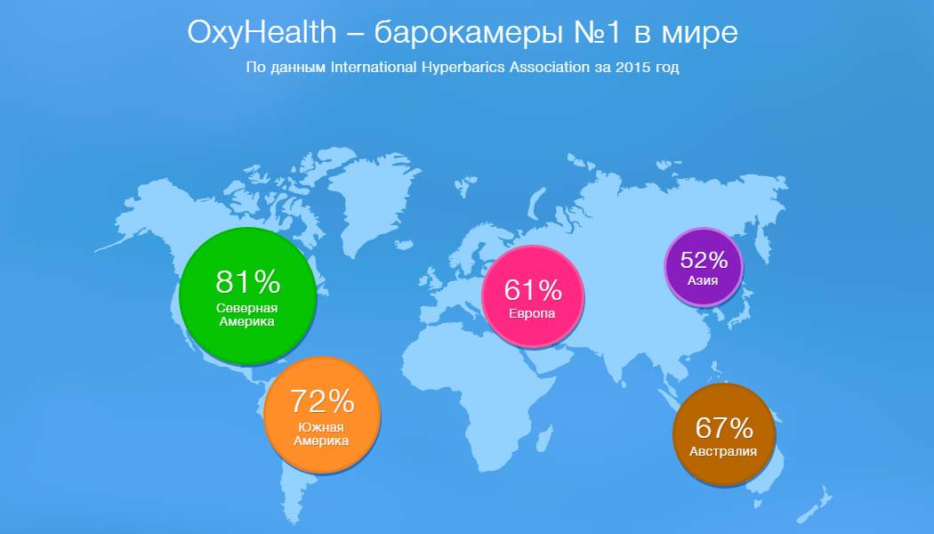 барокамеры OxyHealth--в-мире