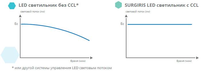 контроль-цвета-хирургического-светильника
